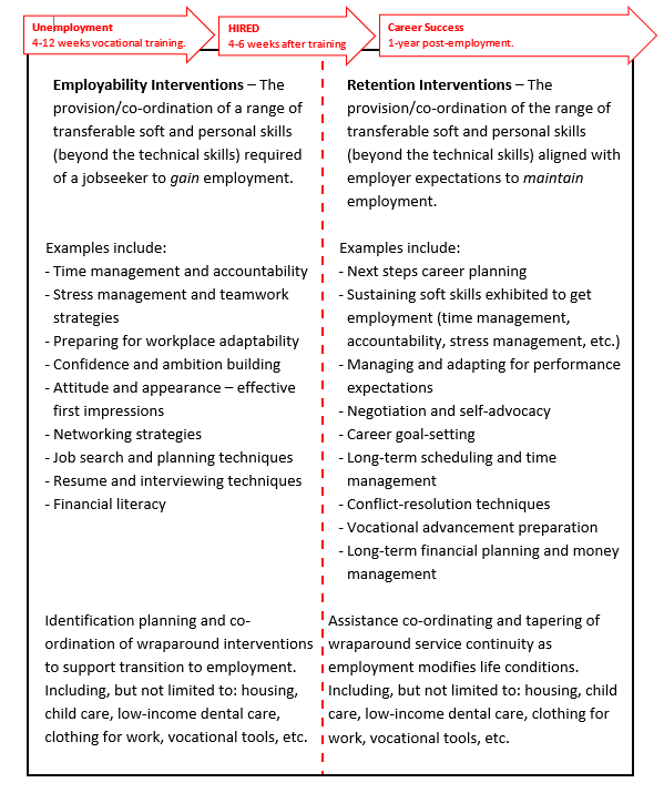 Column 1: Employability Interventions – The provision/co-ordination of a range of transferable soft and personal skills (beyond the technical skills) required of a jobseeker to gain employment. Examples include: Time management and accountability, stress management and teamwork strategies, preparing for workplace adaptability, confidence and ambition building, attitude and appearance, effective first impressions, networking strategies. Column 2: Retention Interventions – The provision/co-ordination of the range of transferable soft and personal skills (beyond the technical skills) aligned with employer expectations to maintain employment. Examples include: Next steps career planning, 	Sustaining soft skills exhibited to get employment,	 Managing and adapting for performance expectations, Negotiation and self-advocacy.