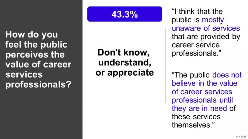 How do you feel the public perceives the value of career services professionals? 17.7% Viewed positively, but...