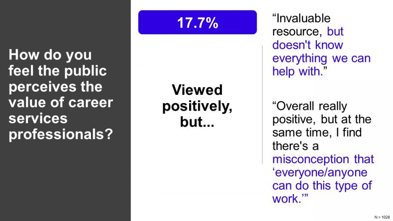 How do you feel the public perceives the value of career services professionals? 43.3% Don't know, understand, or appreciate