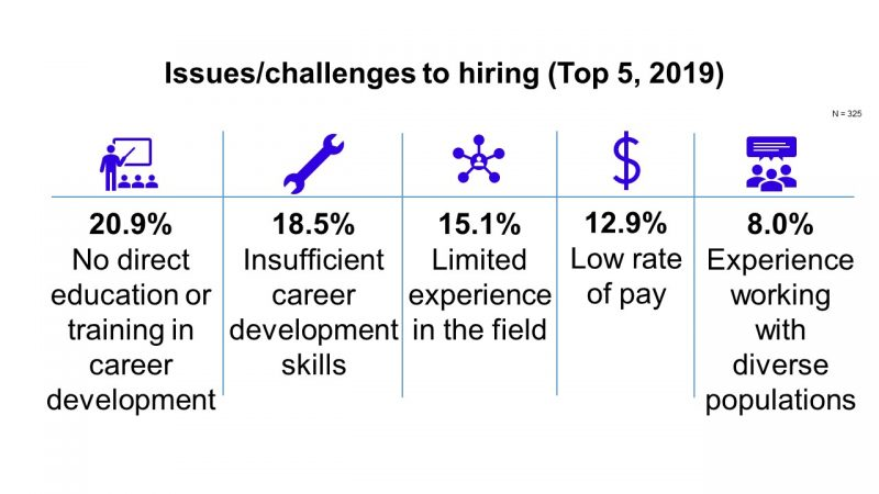 Issues/challenges to hiring graphic: 20.9%No direct education or training in career development; 18.5%Insufficient career development skills; 15.1%Limited experience in the field; 12.9%Low rate of pay;