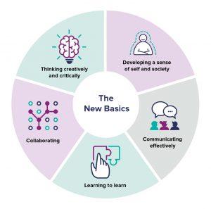 The new basics of education