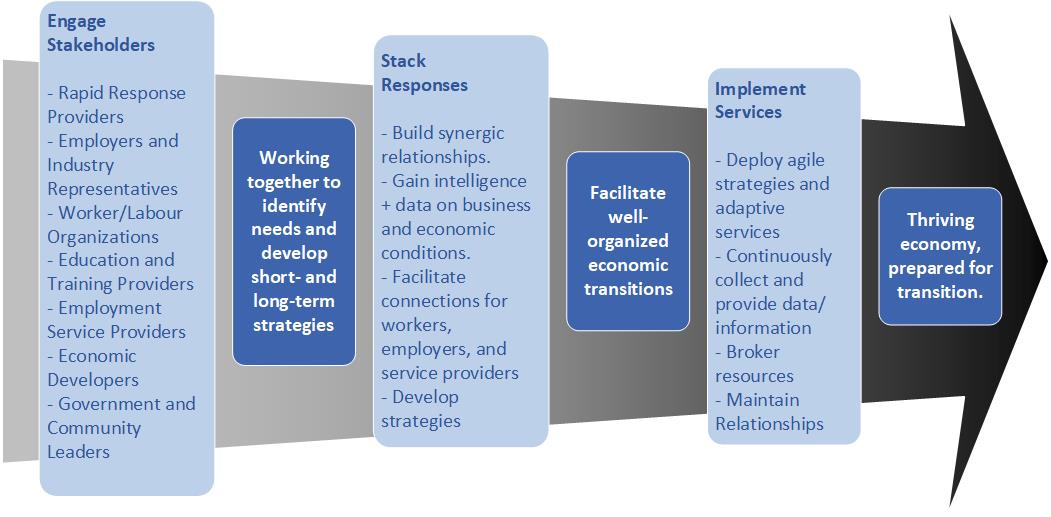 Diagram of arrow with overlaying text indicating different stages for rapid response: engage stakeholders; work together to identify needs and develop short and long-term strategies; stake responses; facilitate well-organized economic transitions, implement services; thriving economy, prepared for transition.