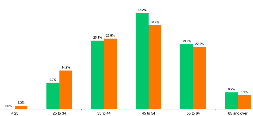 graph showing age distribution of CERIC survey respondents