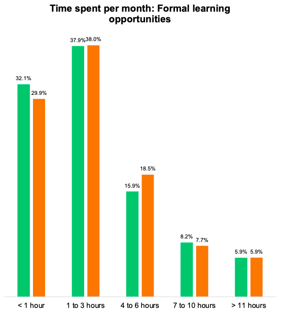 Chart: Time spent per month: Formal learning opportunities