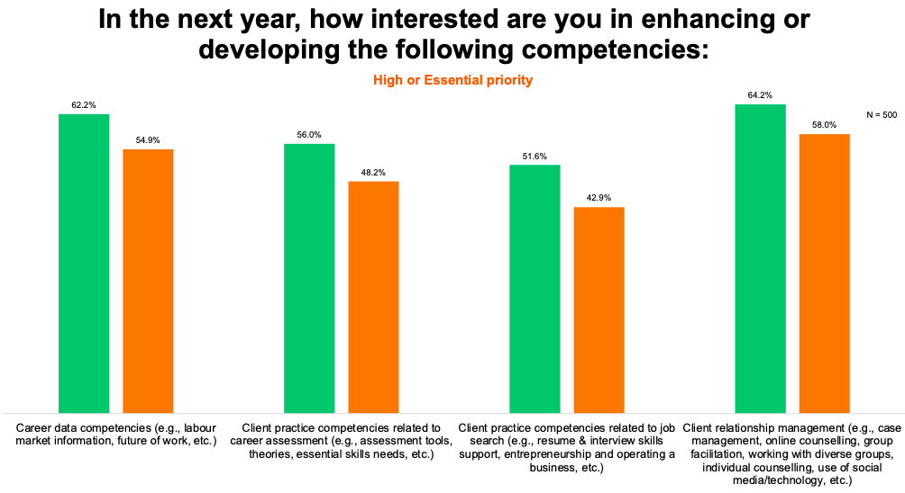 Chart: In the next year, how interested are you in enhancing or developing the following competencies