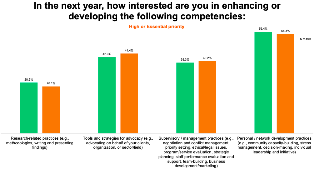 Chart: In the next year, how interested are you in enhancing or developing the following competencies:
