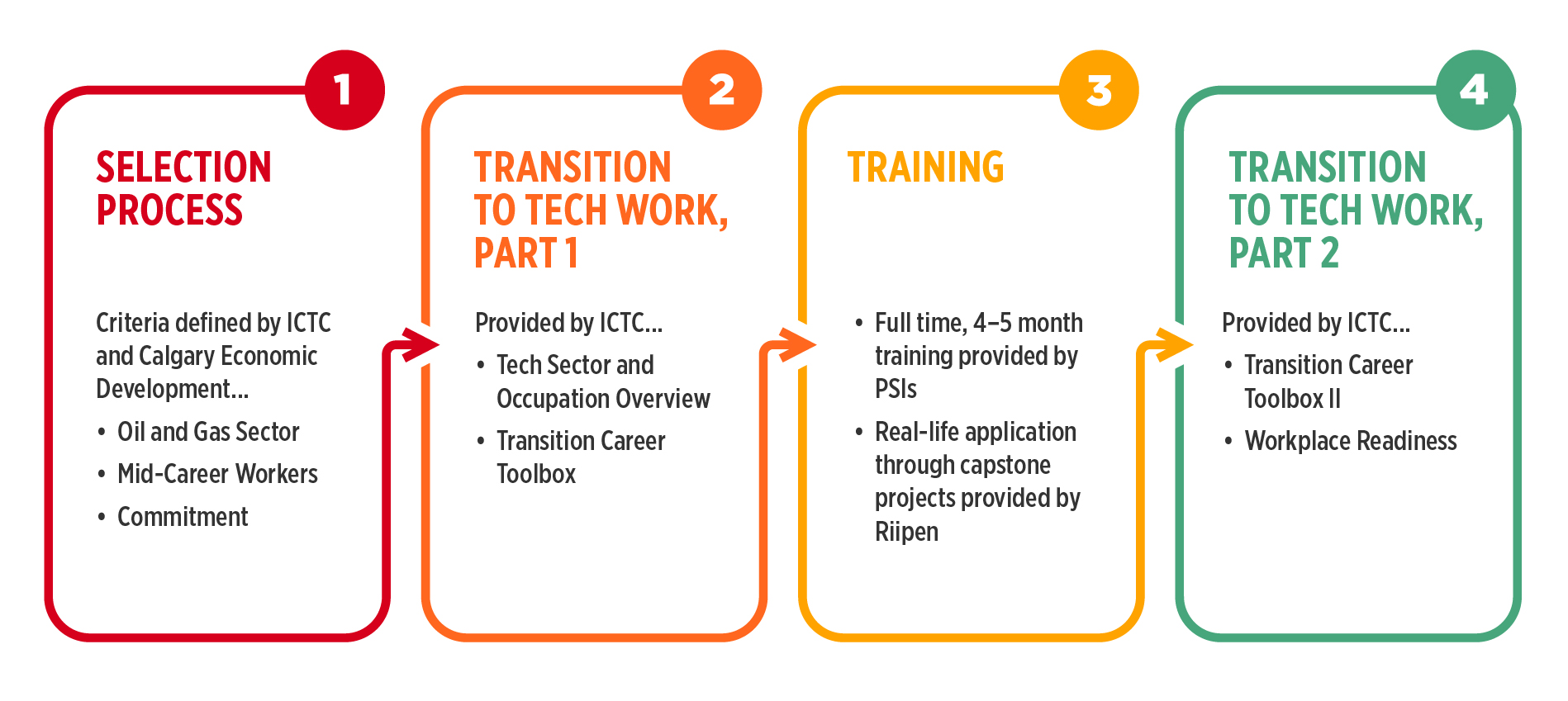 Four-step text-based diagram: Step 1: Selection process Step 2: Transition to Tech Work, Part I Step 3: Training Step 4: Transition to Tech Work, Part II