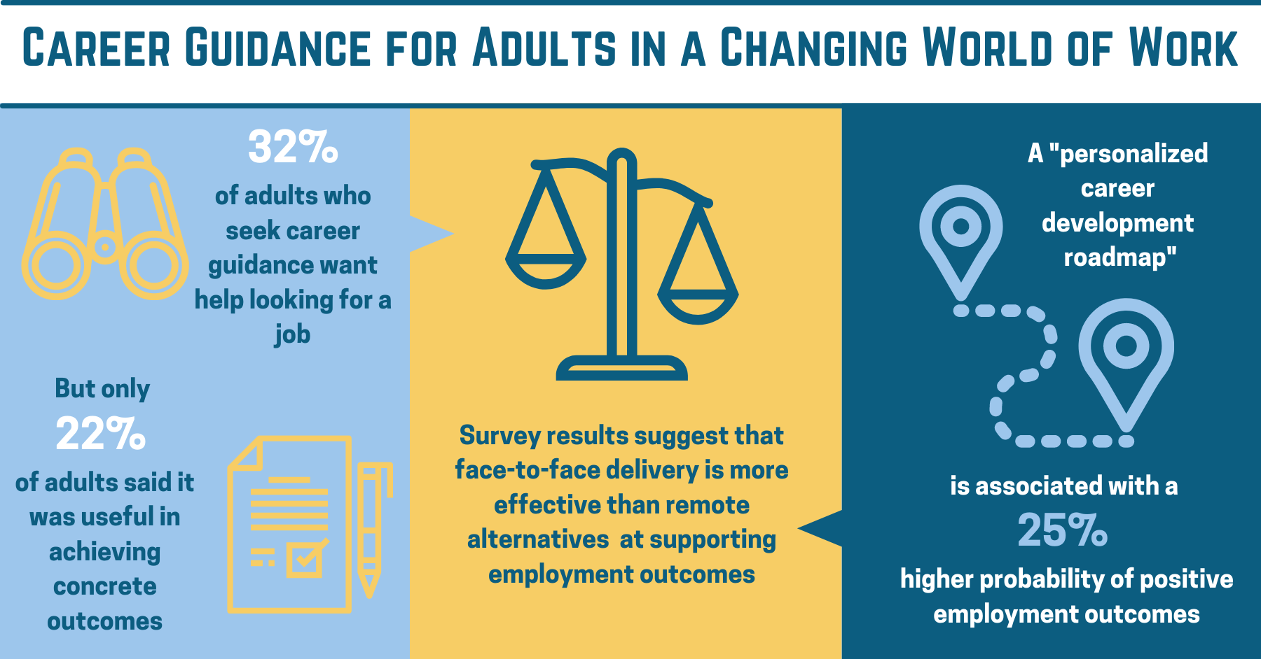 Infographic: Career Guidance for Adults in a Changing World of Work | 32% of adults who seek career guidance want help looking for a job But only 22% of adults said it was useful in achieving concrete outcomes