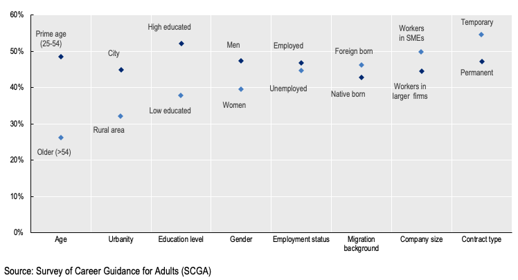 graph depicting Use of career guidance services, by socio-economic and demographic group