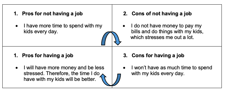 1. Pros for not having a job • I have more time to spend with my kids every day. ; 2. Cons of not having a job • I do not have money to pay my bills and do things with my kids, which stresses me out a lot.