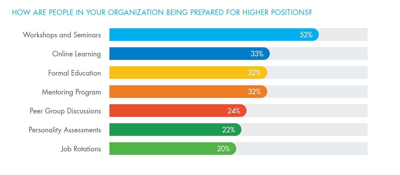 Chart showing responses to question: How are people in your organization being prepared for higher positions?