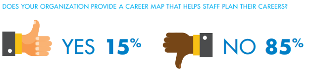 Does your organization provide a career map that helps staff plan their careers?