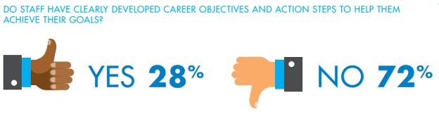 Do staff have clearly developed career objectives and action steps to help them achieve their goals?
