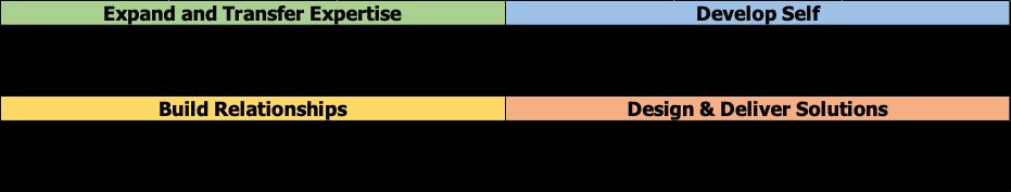 chart of Waterloo's Future Ready Talent Framework