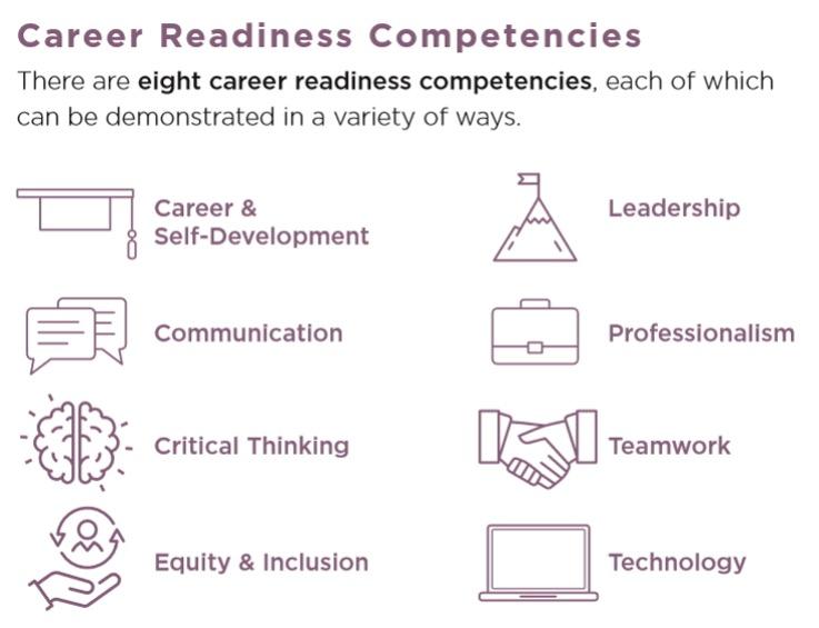 Career readiness competencies