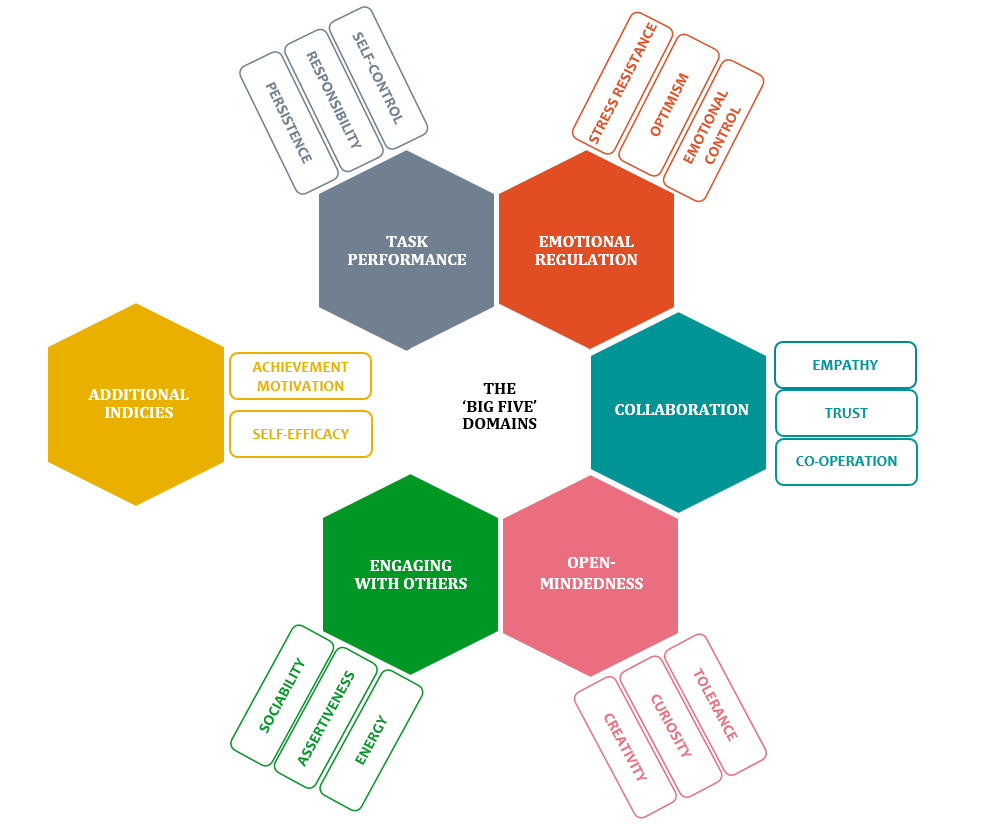 Honeycomb-shaped graphic showing OECD Big 5 Model with main categories including Task Performance, Emotional Regulation, Collaboration, Open-Mindedness and Engaging With Others