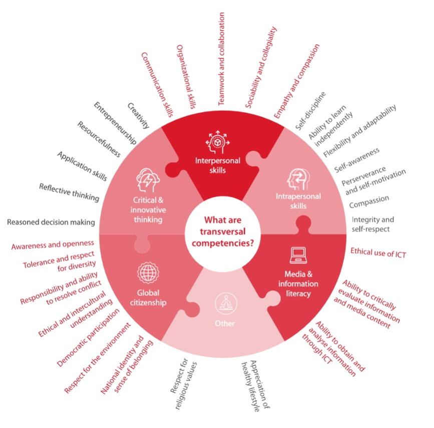 UNESCO transversal competencies model