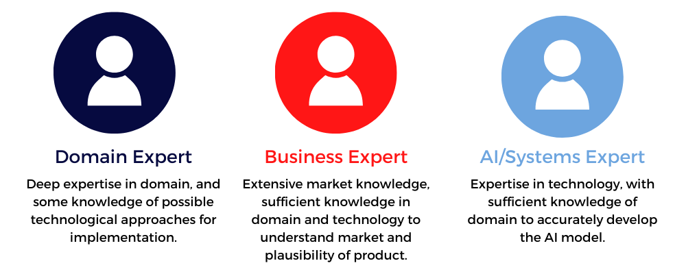 """Three circles (dark blue, red and light blue) with icons of people's shoulders and head inside them and text underneath outlining """"Domain expert,"""" """"Business expert"""" and """"AI/Systems expert"""""""