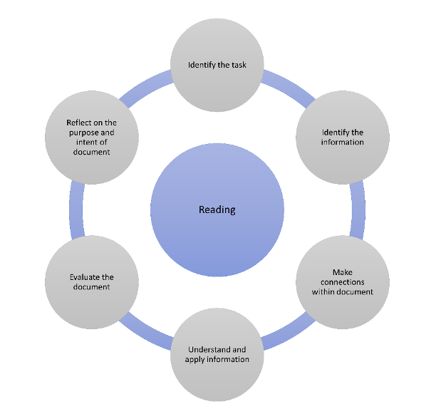 Graphic showing sub-skills for Reading