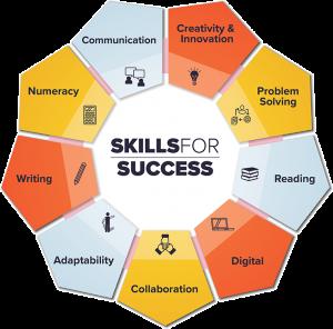 skills for success graphic