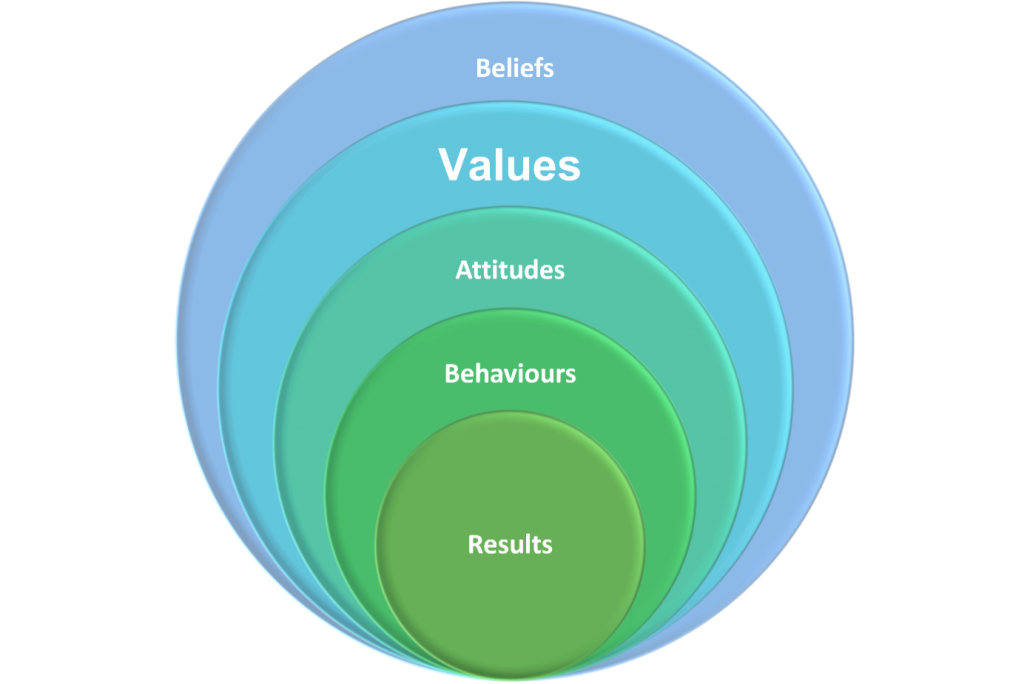 Concentric circles with text, from outside in: Beliefs, Values, Attitudes, Behaviours, Results.